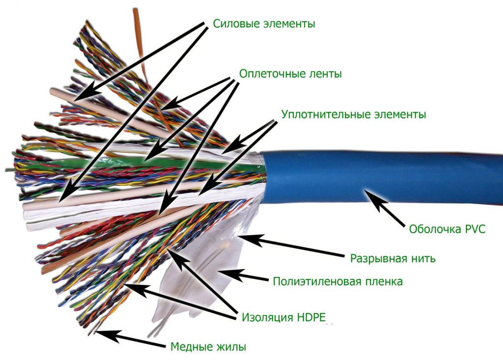 кабель ТППэп