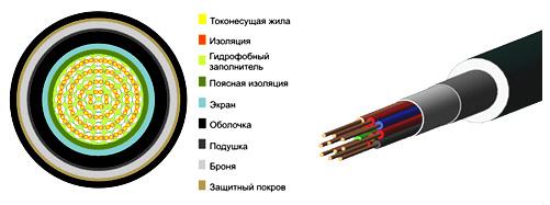 Конструктивные элементы наружного кабеля