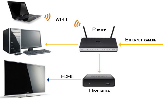 router (маршрутизатор)