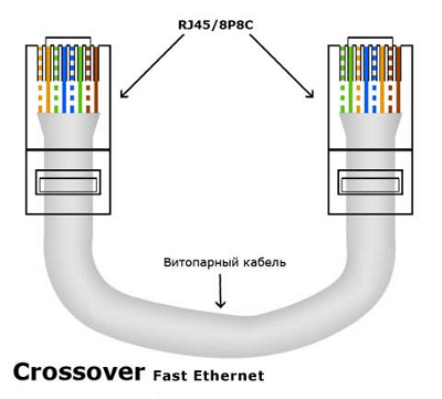 Crossover Fast Ethernet