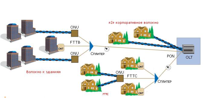 Выбор кабеля в зависимости от участка сети