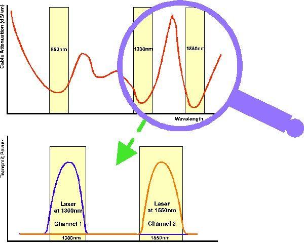 затухание оптического кабеля